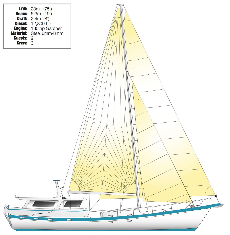 yacht Australis sailplan antarctica
